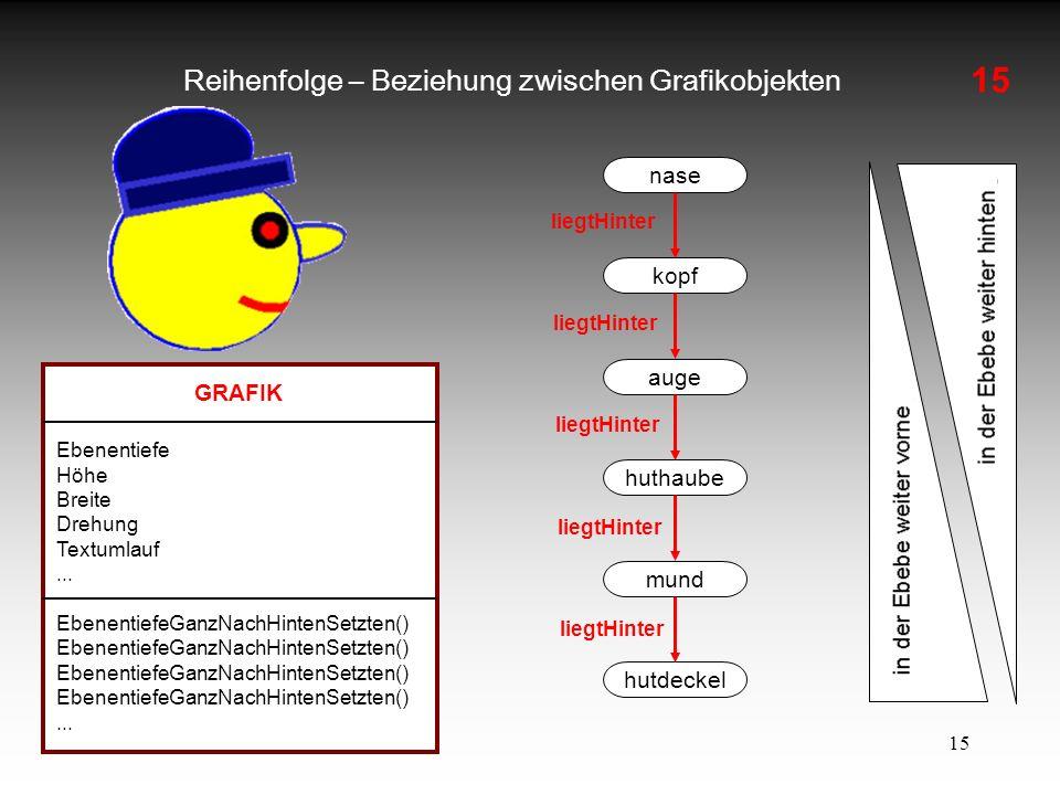 Reihenfolge – Beziehung zwischen Grafikobjekten