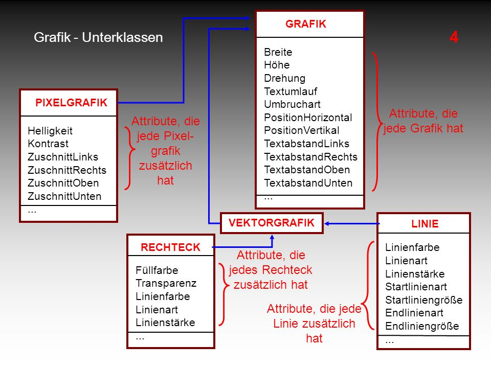 4 Grafik - Unterklassen Attribute, die jede Grafik hat