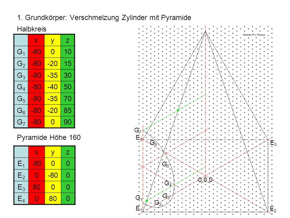 1. Grundkörper: Verschmelzung Zylinder mit Pyramide