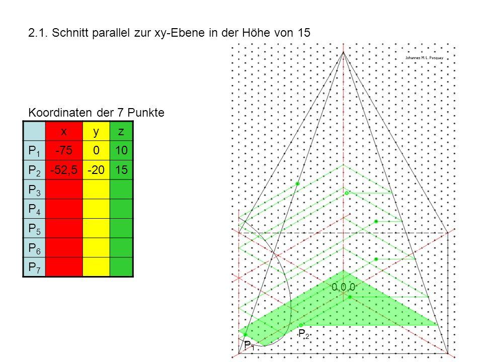 2.1. Schnitt parallel zur xy-Ebene in der Höhe von 15