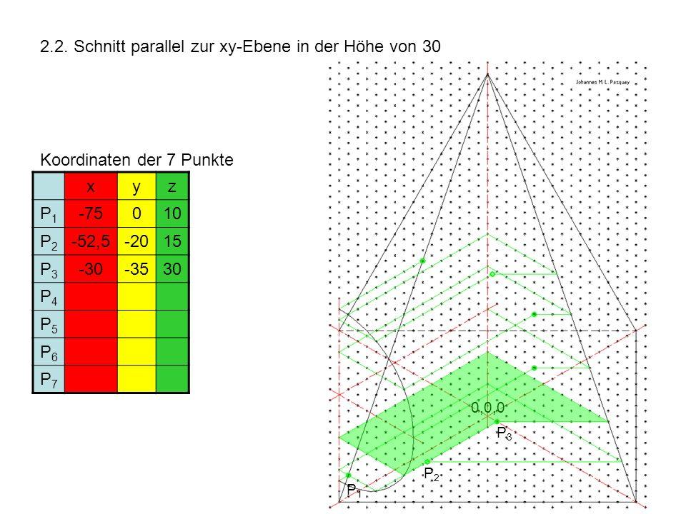 2.2. Schnitt parallel zur xy-Ebene in der Höhe von 30