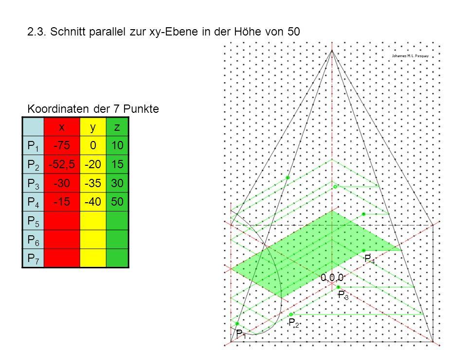 2.3. Schnitt parallel zur xy-Ebene in der Höhe von 50