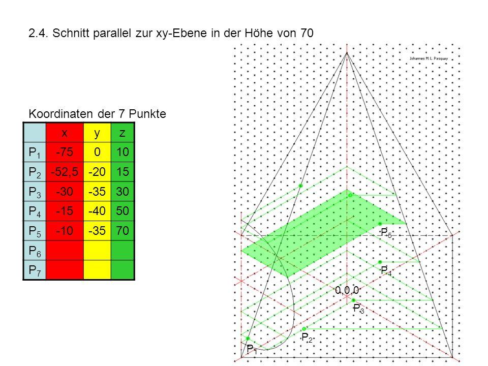 2.4. Schnitt parallel zur xy-Ebene in der Höhe von 70