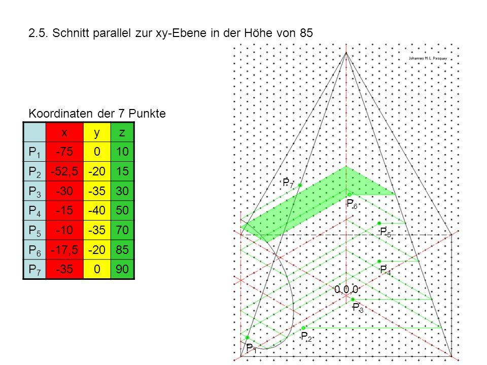 2.5. Schnitt parallel zur xy-Ebene in der Höhe von 85