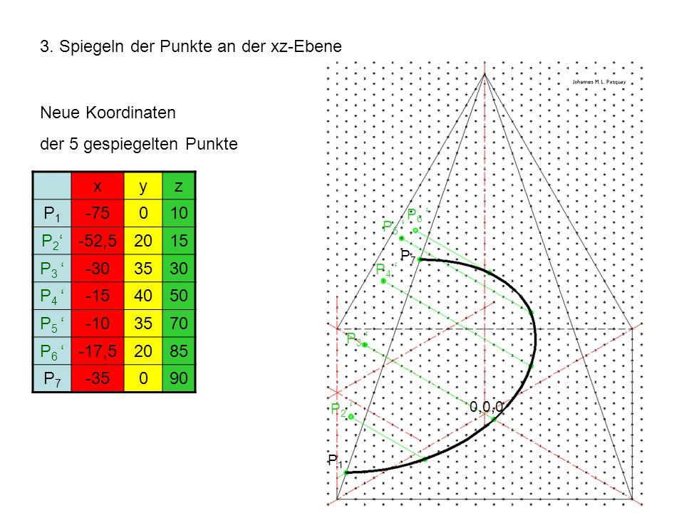 3. Spiegeln der Punkte an der xz-Ebene