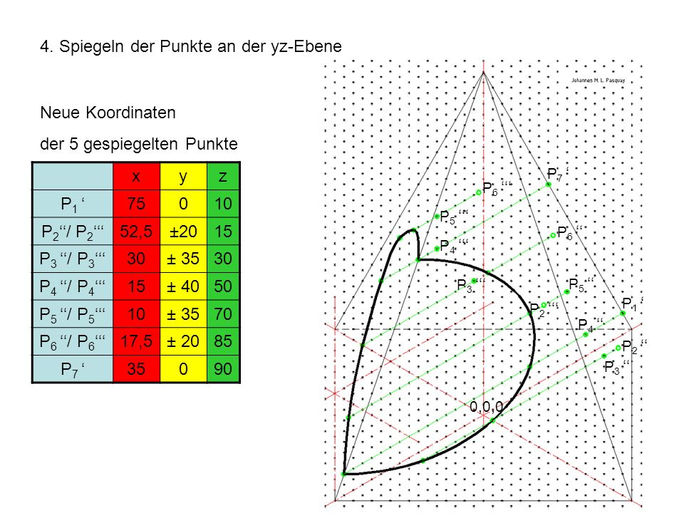 4. Spiegeln der Punkte an der yz-Ebene