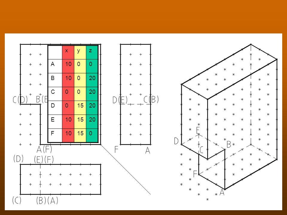 Ansichten und Punkte x y z A 10 B 20 C D 15 E F