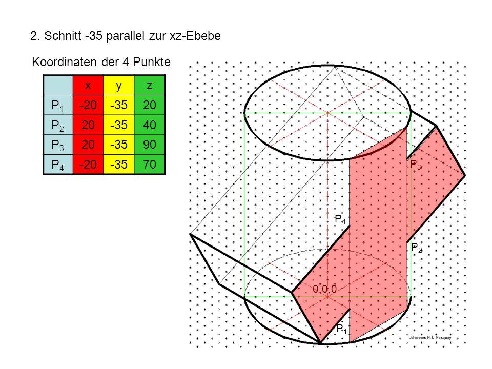 2. Schnitt -35 parallel zur xz-Ebebe