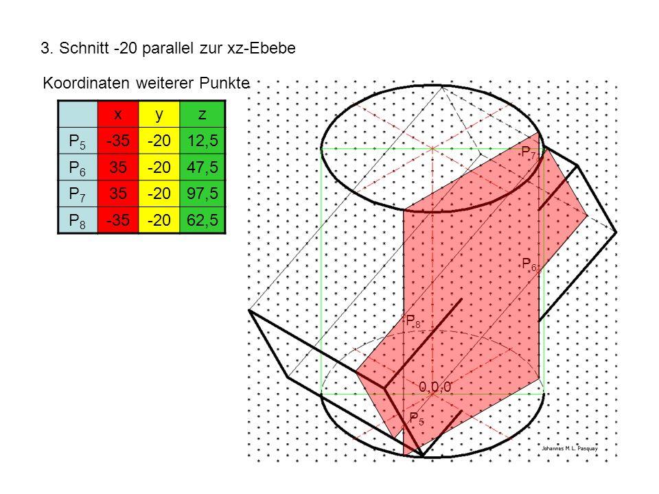 3. Schnitt -20 parallel zur xz-Ebebe