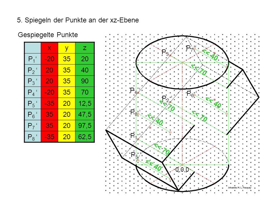 5. Spiegeln der Punkte an der xz-Ebene