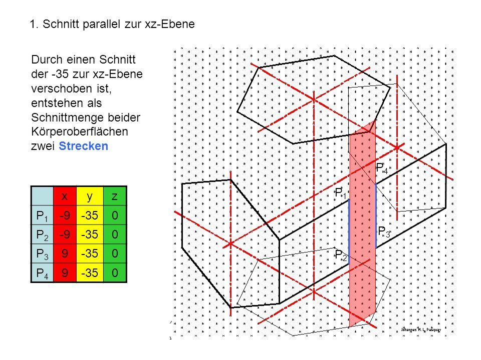 1. Schnitt parallel zur xz-Ebene