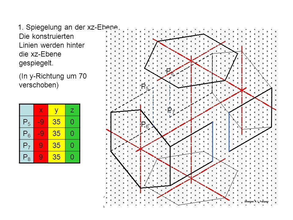 1. Spiegelung an der xz-Ebene