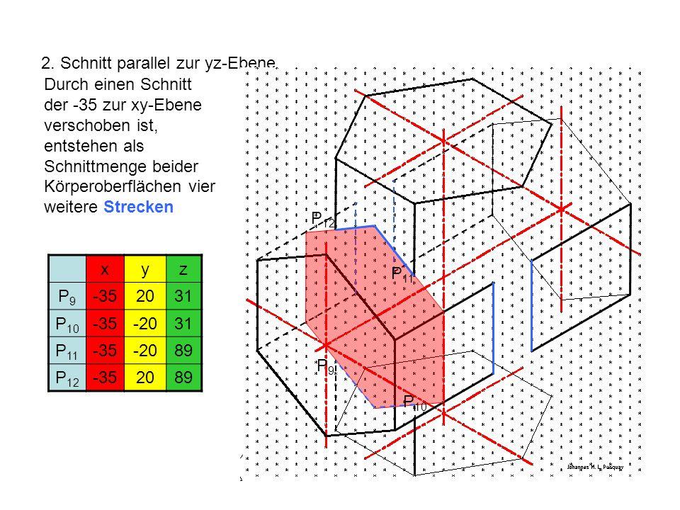 2. Schnitt parallel zur yz-Ebene