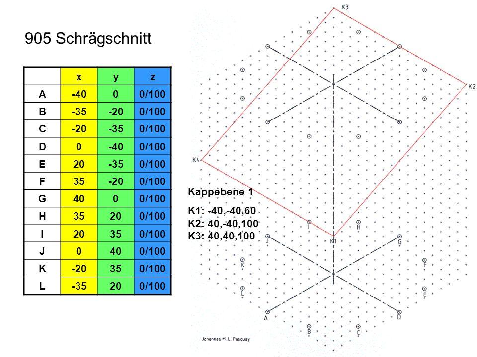 905 Schrägschnitt x y z A -40 0/100 B -35 -20 C D E 20 F 35 G 40 H I J