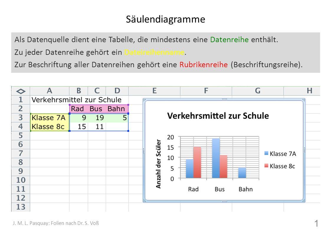 Säulendiagramme Als Datenquelle dient eine Tabelle, die mindestens eine Datenreihe enthält. Zu jeder Datenreihe gehört ein Dateireihenname.