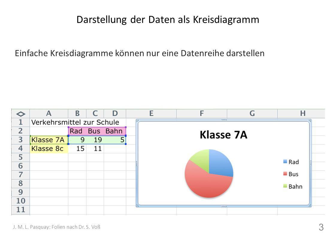 Darstellung der Daten als Kreisdiagramm