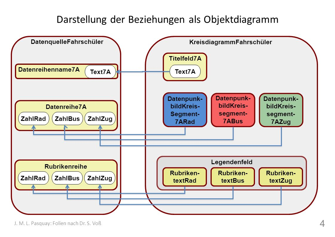 Darstellung der Beziehungen als Objektdiagramm