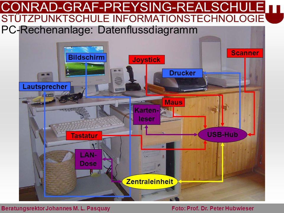 PC-Rechenanlage: Datenflussdiagramm