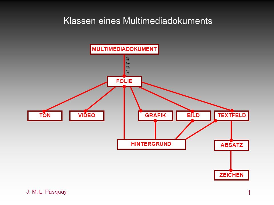 Klassen eines Multimediadokuments