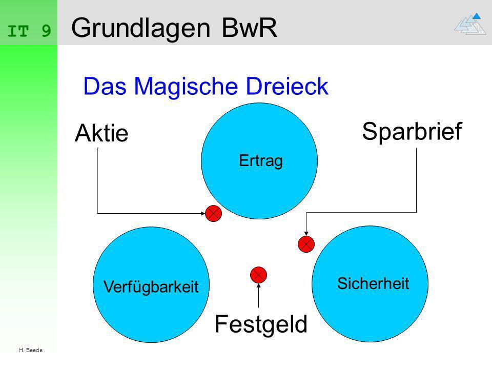 Grundlagen BwR Das Magische Dreieck Sparbrief Aktie Festgeld IT 9
