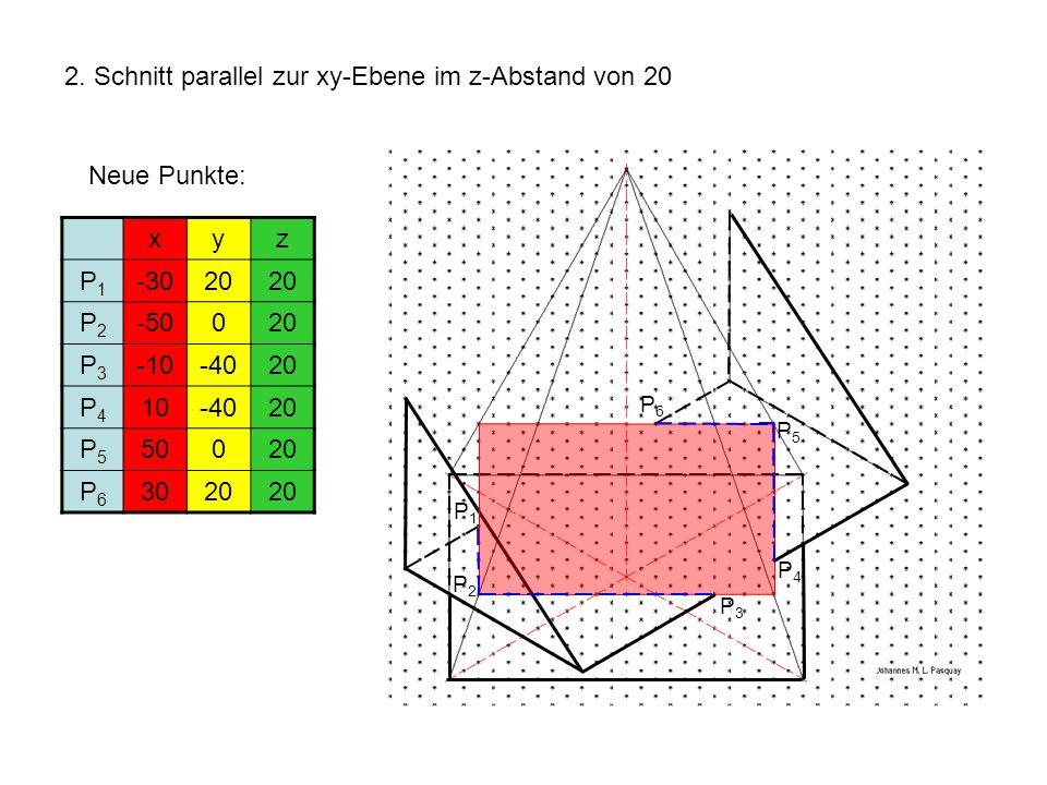 2. Schnitt parallel zur xy-Ebene im z-Abstand von 20