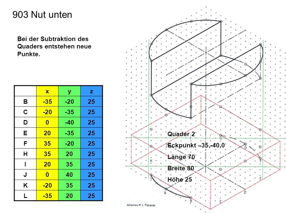 903 Nut unten Bei der Subtraktion des Quaders entstehen neue Punkte. x