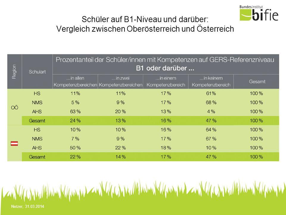 Schüler auf B1-Niveau und darüber: Vergleich zwischen Oberösterreich und Österreich