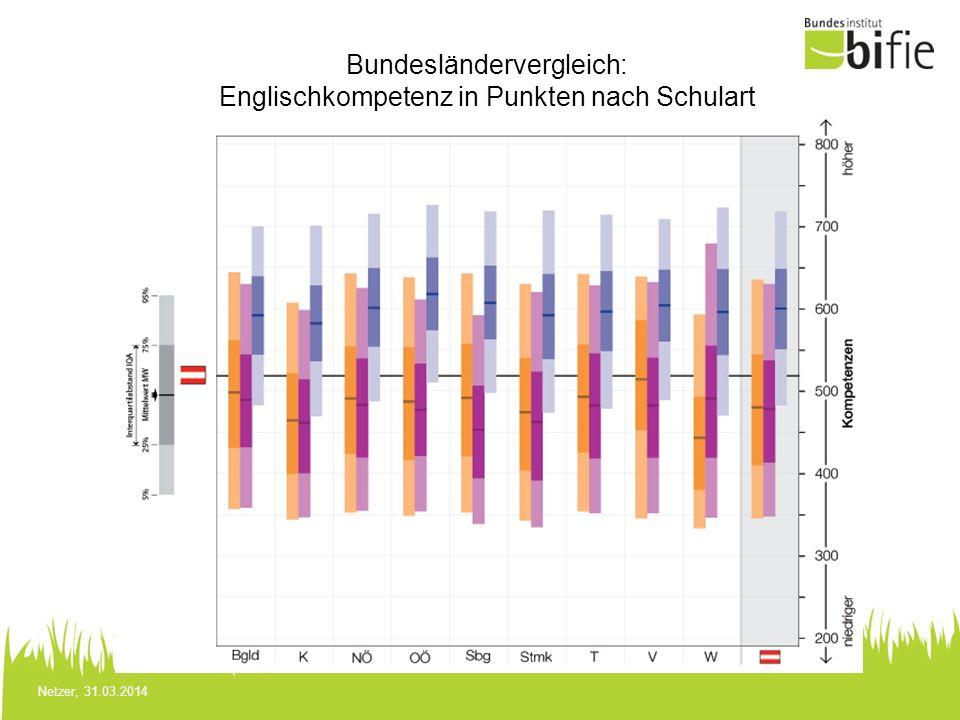 Bundesländervergleich: Englischkompetenz in Punkten nach Schulart