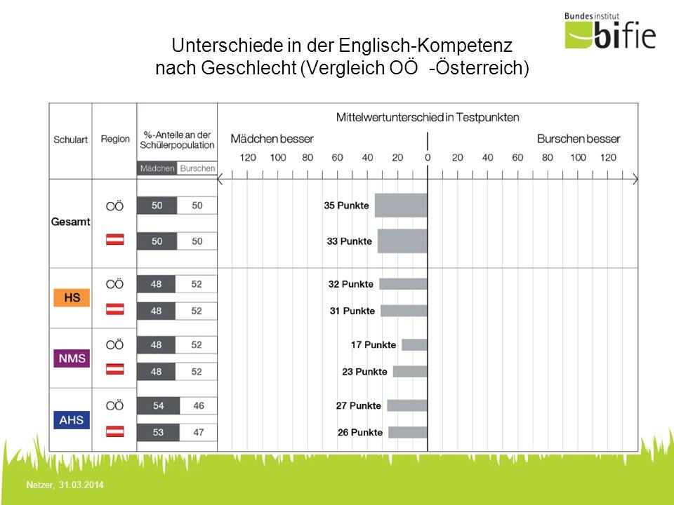 Unterschiede in der Englisch-Kompetenz nach Geschlecht (Vergleich OÖ -Österreich)