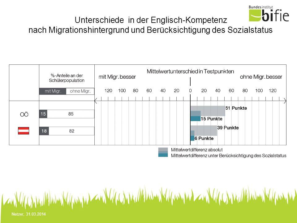 Unterschiede in der Englisch-Kompetenz nach Migrationshintergrund und Berücksichtigung des Sozialstatus