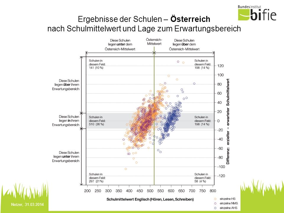 Ergebnisse der Schulen – Österreich nach Schulmittelwert und Lage zum Erwartungsbereich