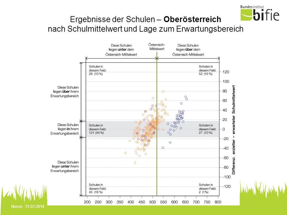 Ergebnisse der Schulen – Oberösterreich nach Schulmittelwert und Lage zum Erwartungsbereich