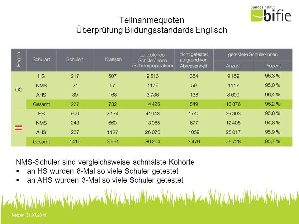 Teilnahmequoten Überprüfung Bildungsstandards Englisch