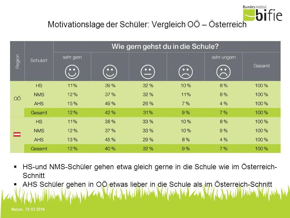 Motivationslage der Schüler: Vergleich OÖ – Österreich