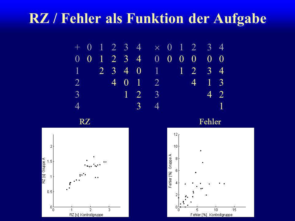 RZ / Fehler als Funktion der Aufgabe