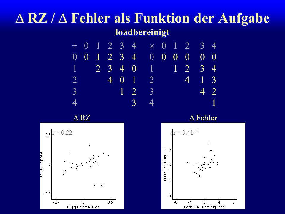  RZ /  Fehler als Funktion der Aufgabe loadbereinigt
