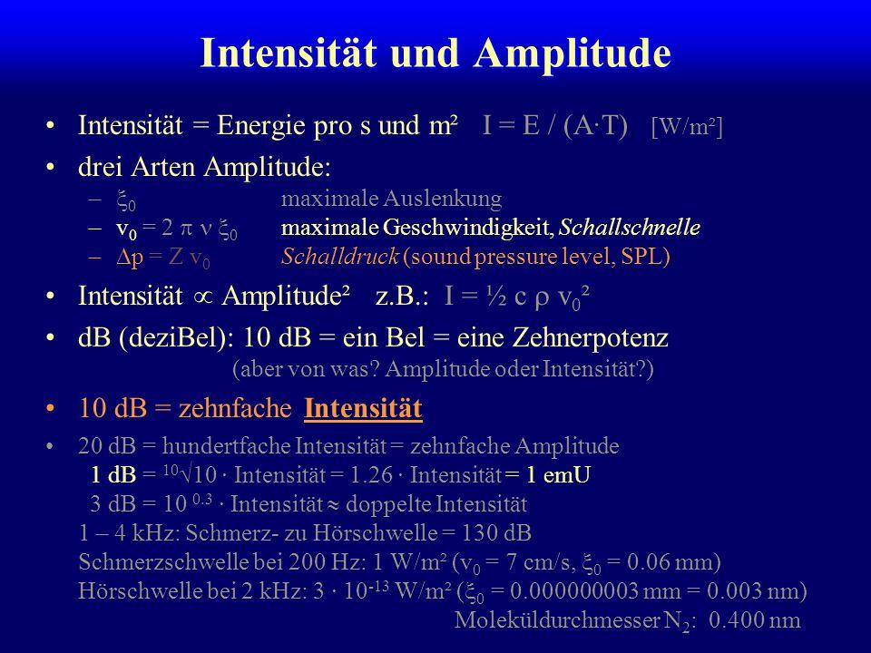 Intensität und Amplitude