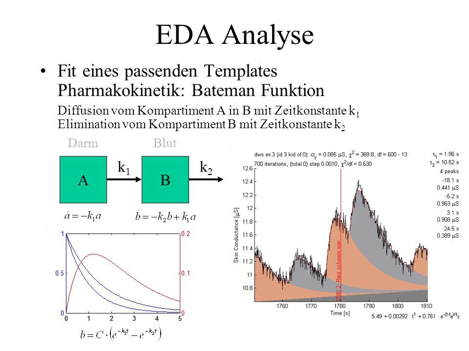 EDA Analyse Fit eines passenden Templates Pharmakokinetik: Bateman Funktion. Diffusion vom Kompartiment A in B mit Zeitkonstante k1.