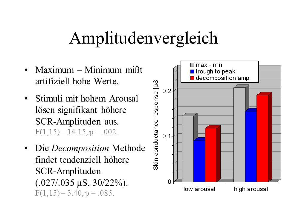 Amplitudenvergleich Maximum – Minimum mißt artifiziell hohe Werte.