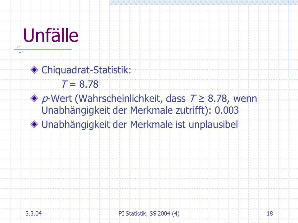 Unfälle Chiquadrat-Statistik: T = 8.78