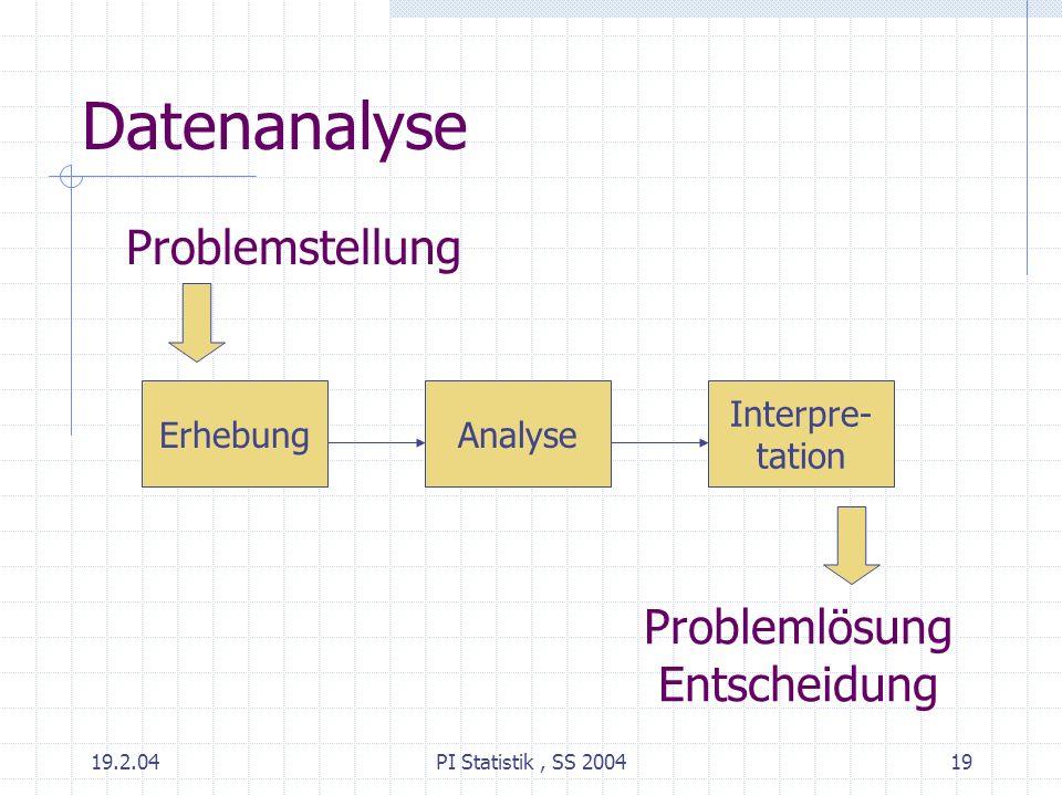 Datenanalyse Problemstellung Problemlösung Entscheidung Erhebung
