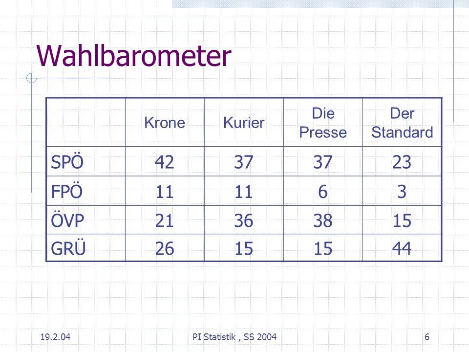 Wahlbarometer SPÖ 42 37 23 FPÖ 11 6 3 ÖVP 21 36 38 15 GRÜ 26 44 Krone