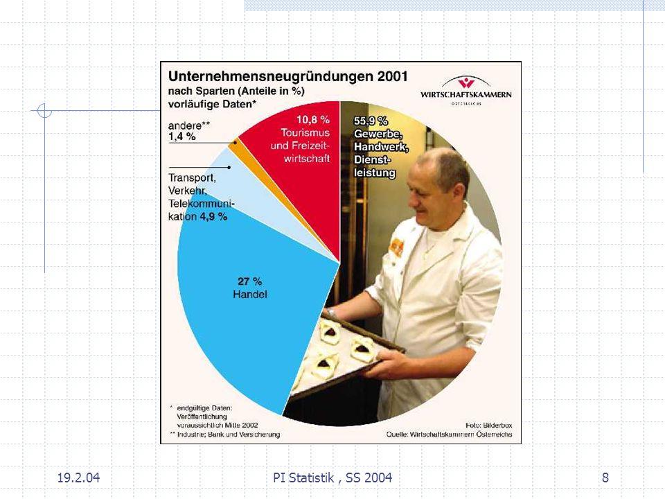 19.2.04 PI Statistik , SS 2004