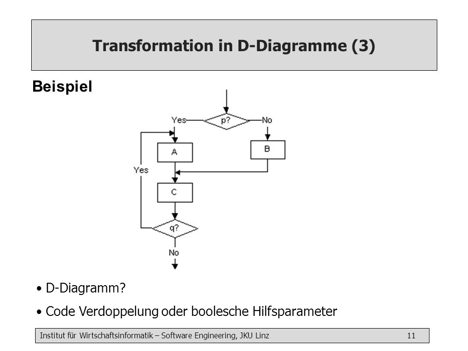 Transformation in D-Diagramme (3)