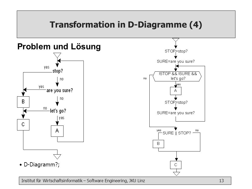 Transformation in D-Diagramme (4)