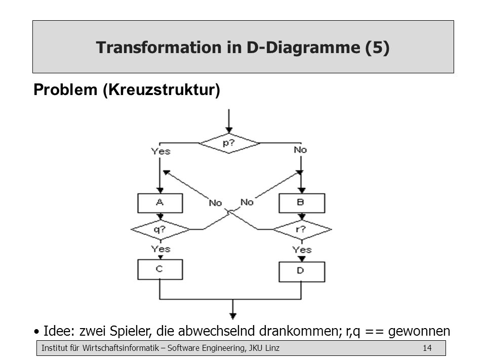 Transformation in D-Diagramme (5)