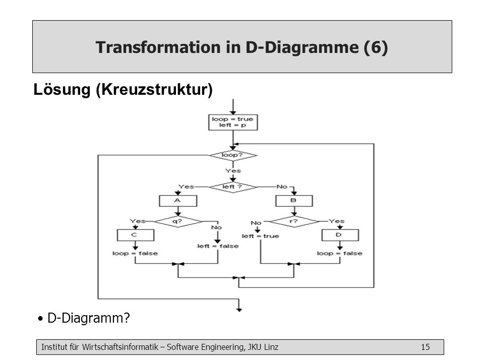 Transformation in D-Diagramme (6)