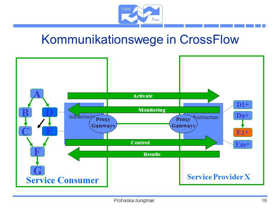 Kommunikationswege in CrossFlow