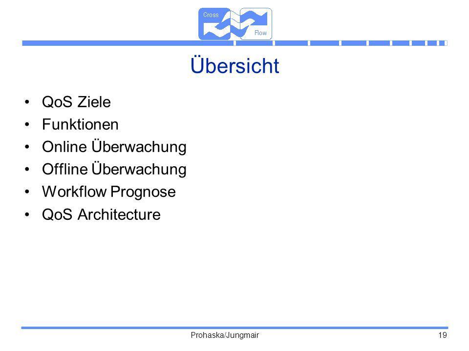 Übersicht QoS Ziele Funktionen Online Überwachung Offline Überwachung
