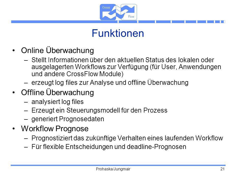 Funktionen Online Überwachung Offline Überwachung Workflow Prognose